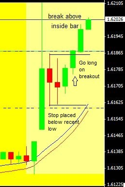 Figure 2. Simple NFP Forex Strategy Entry and Stop Loss Example – 15 Minute Chart