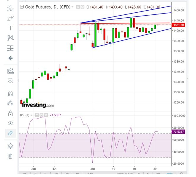 Gold Futures update - UBCFXInvest 31.7.19