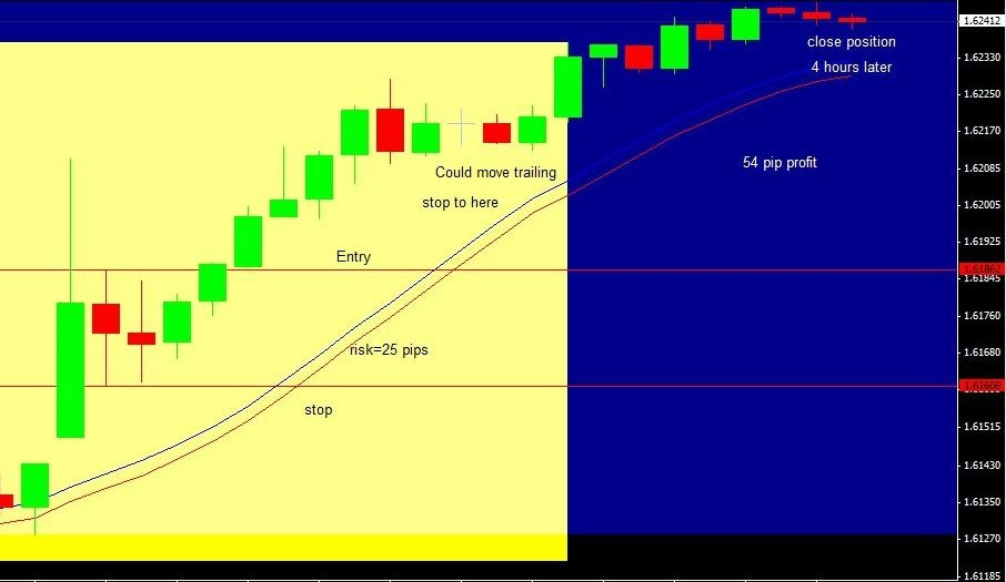 Figure 4. NFP Forex Strategy in GBPUSD with Entry, Stop loss and Timed Target – 15-Minute Chart
