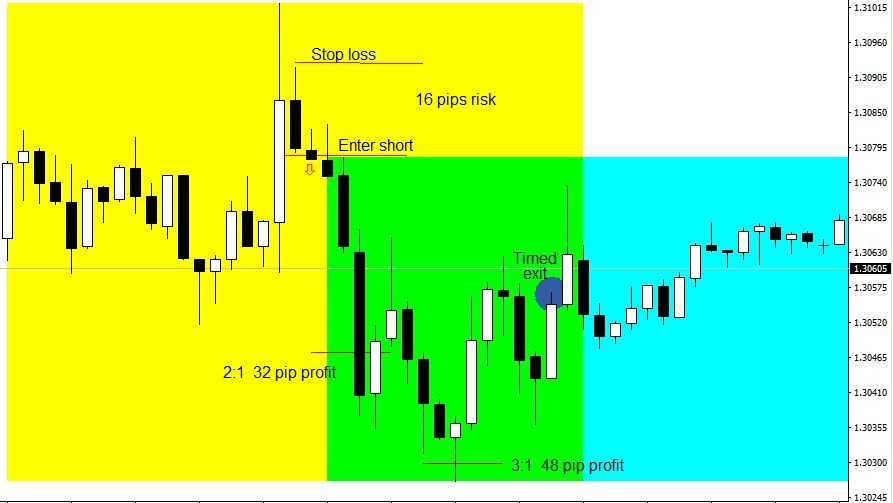 Figure 5. GBPUSD NFP Forex Strategy  with Entry, Stop loss and Targets – 15-Minute Chart