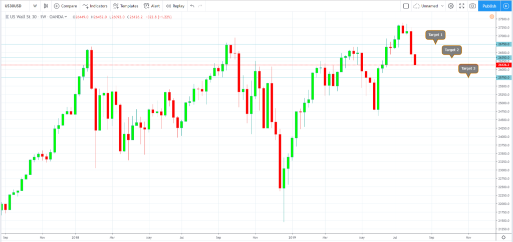 Trade Wars Continue - August 5, 2019