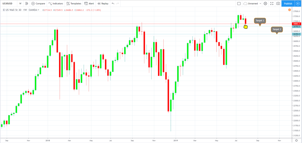 Follow up - Trade Talks Continue  - August 1, 2019
