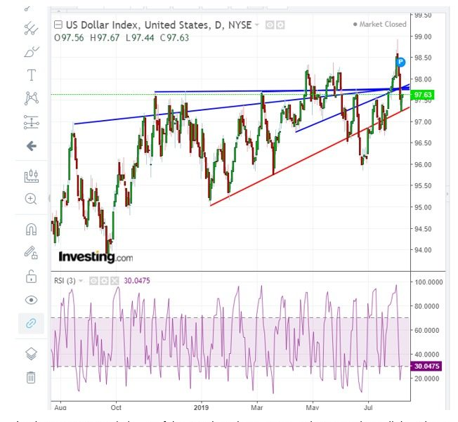 Wednesday, August 7, 2019-ubcfxinvest